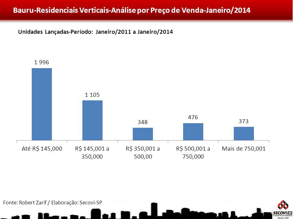 Bauru-Residenciais Verticais-Análise por Preço de Venda-Janeiro/2014