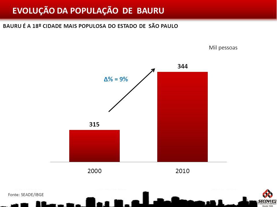 EVOLUÇÃO DA POPULAÇÃO DE BAURU