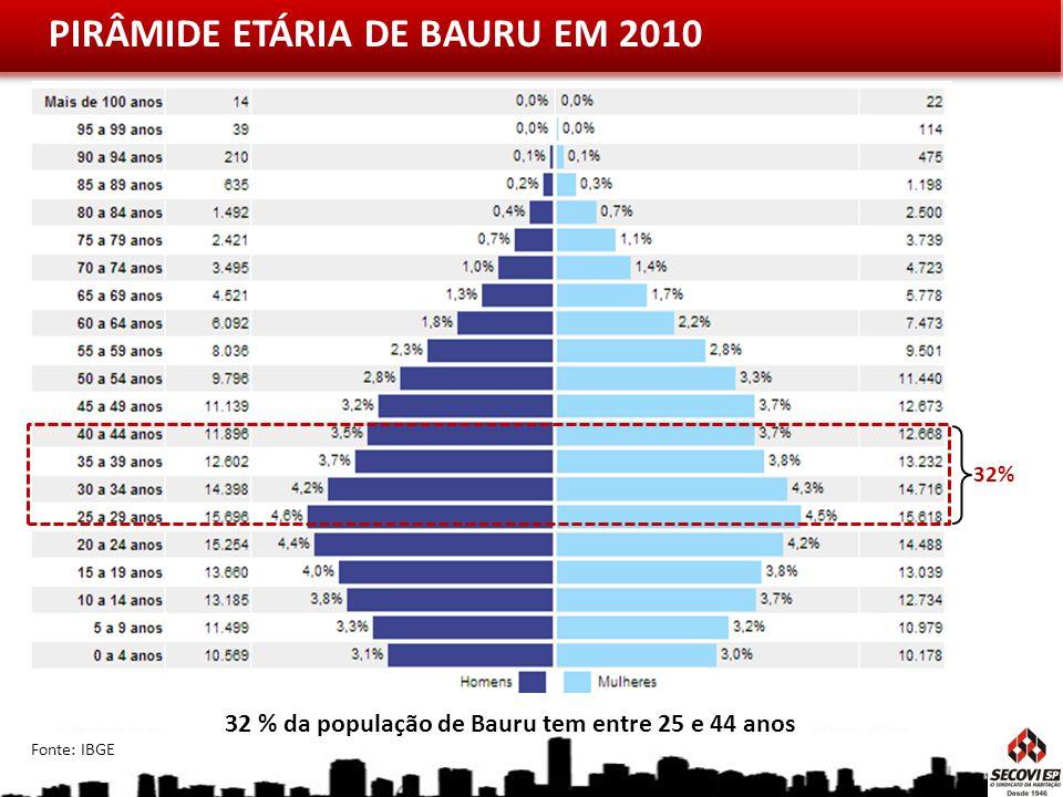 32 % da população de Bauru tem entre 25 e 44 anos