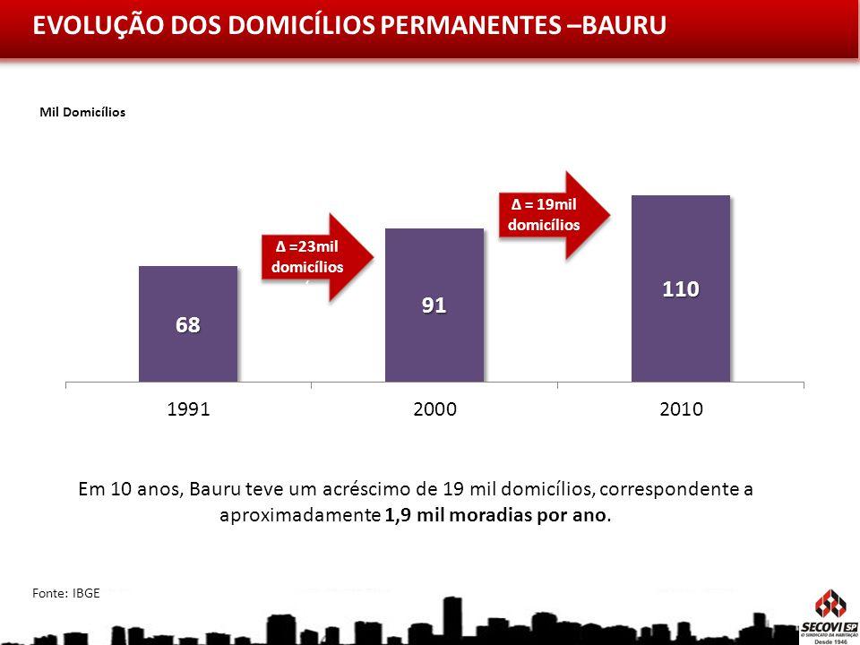 EVOLUÇÃO DOS DOMICÍLIOS PERMANENTES –BAURU