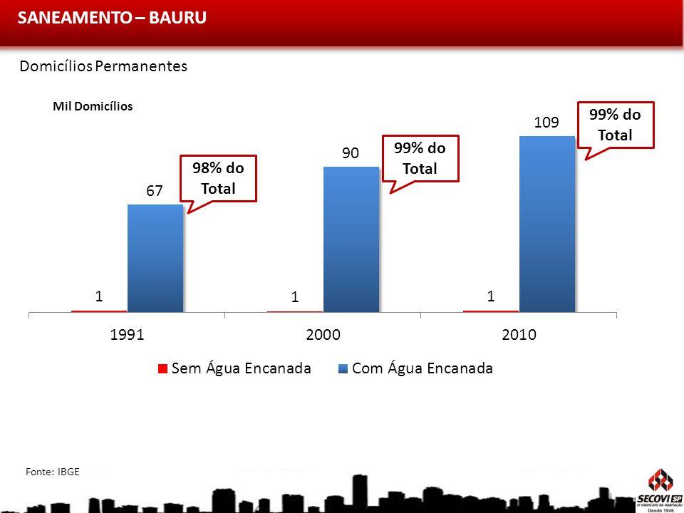 SANEAMENTO – BAURU Domicílios Permanentes 99% do Total 99% do Total