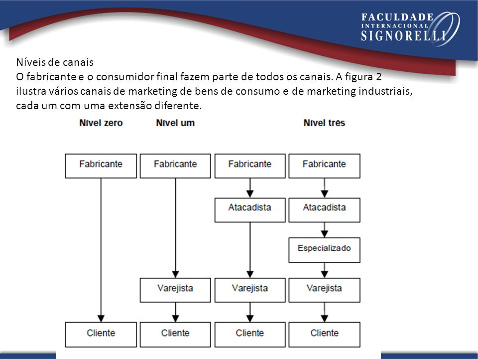 Níveis de canais O fabricante e o consumidor final fazem parte de todos os canais. A figura 2.