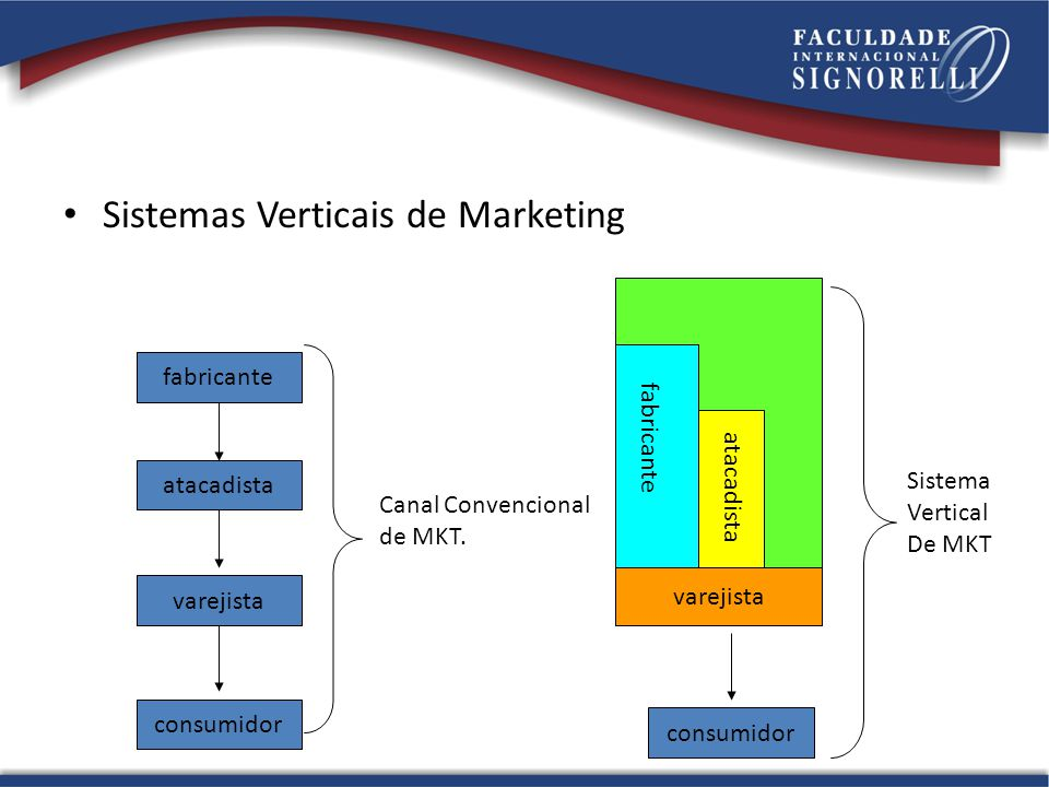 Sistemas Verticais de Marketing