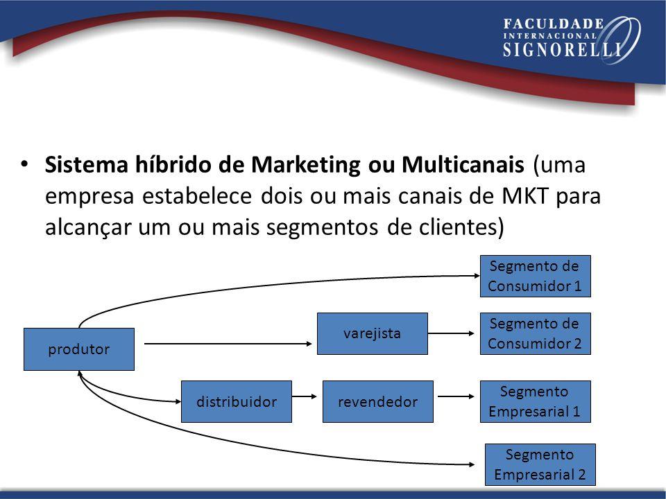 Sistema híbrido de Marketing ou Multicanais (uma empresa estabelece dois ou mais canais de MKT para alcançar um ou mais segmentos de clientes)