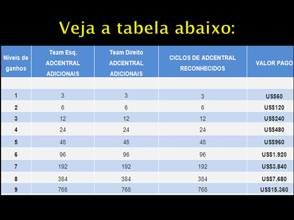 Veja a tabela abaixo: