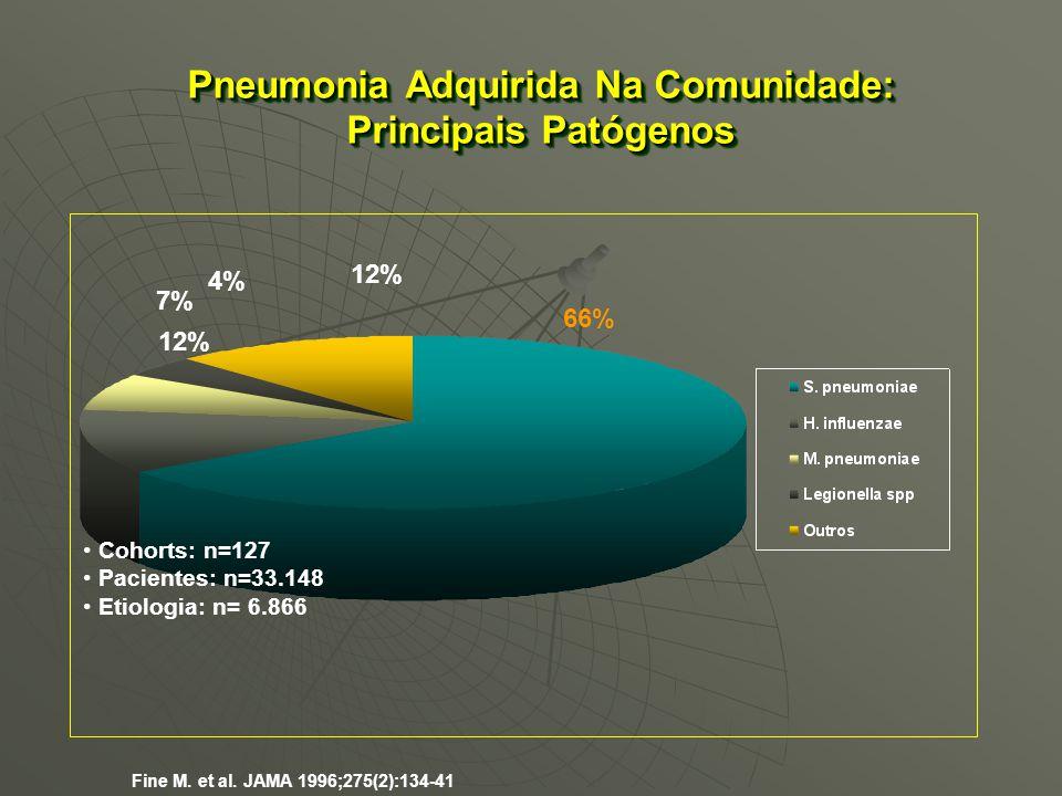 Pneumonia Adquirida Na Comunidade: Principais Patógenos