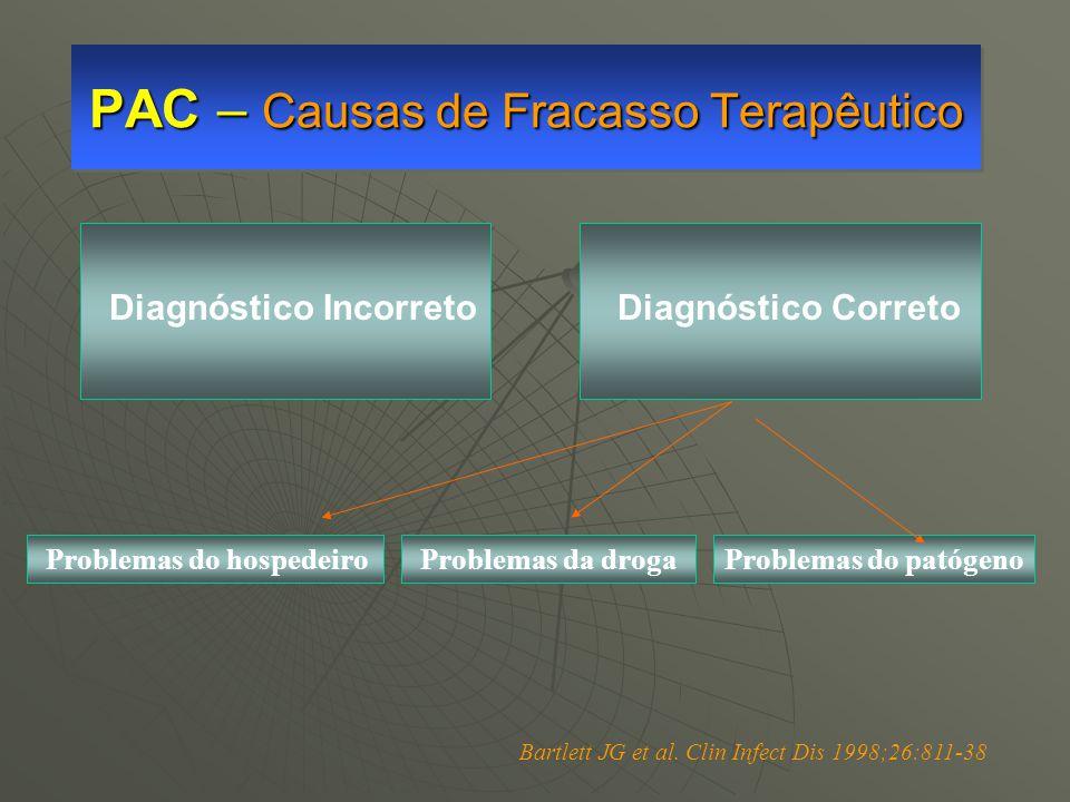 PAC – Causas de Fracasso Terapêutico