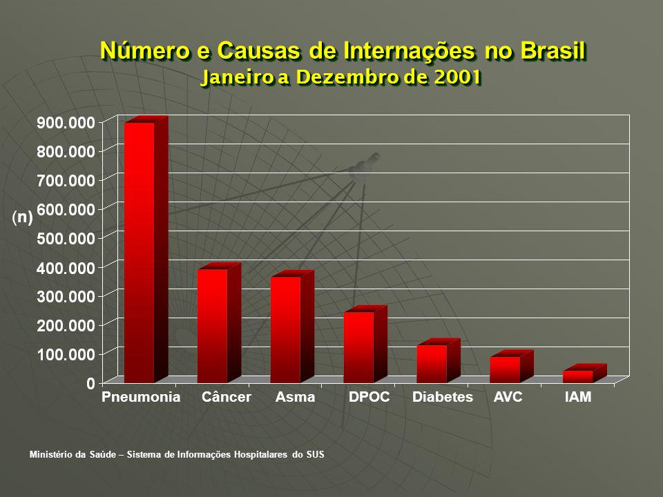 Número e Causas de Internações no Brasil Janeiro a Dezembro de 2001