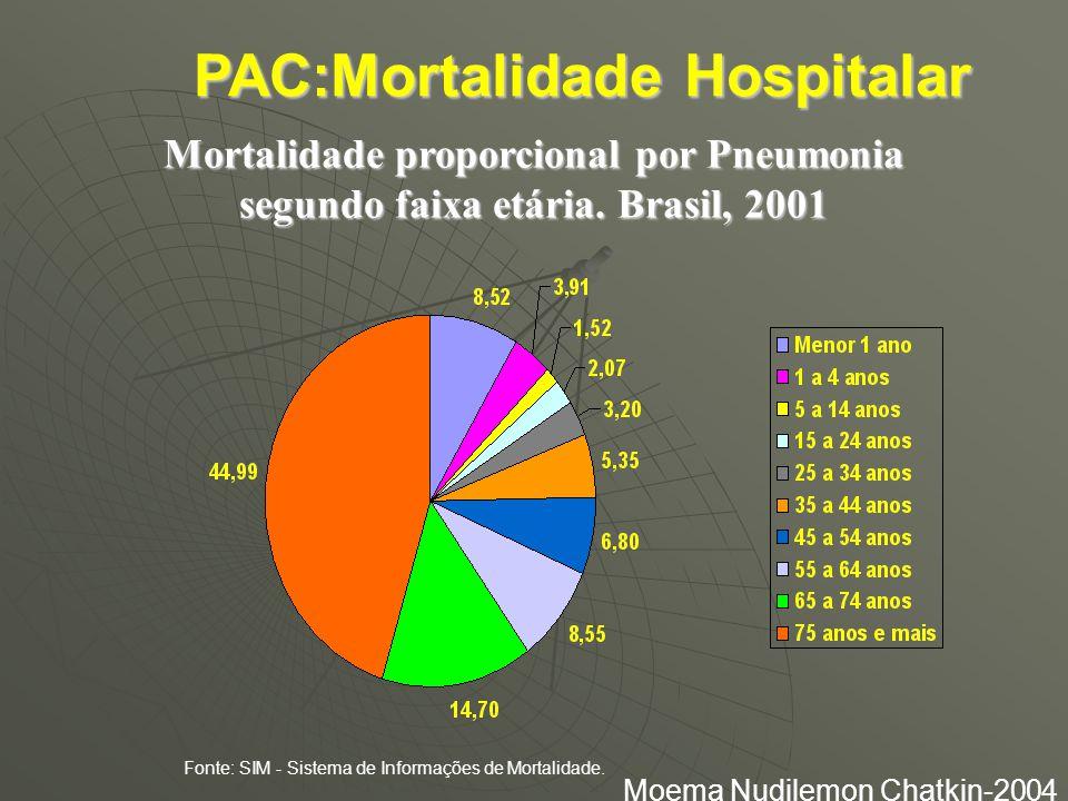 PAC:Mortalidade Hospitalar