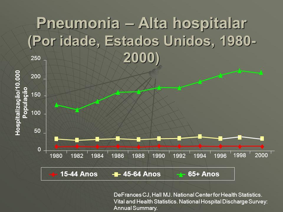 Pneumonia – Alta hospitalar (Por idade, Estados Unidos, 1980-2000)
