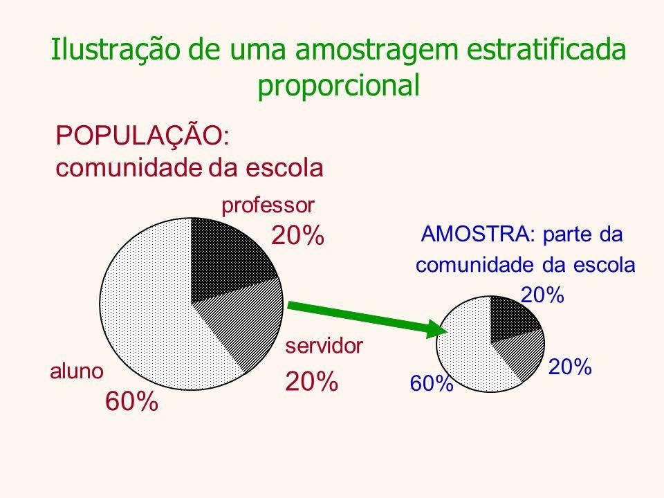 Ilustração de uma amostragem estratificada proporcional