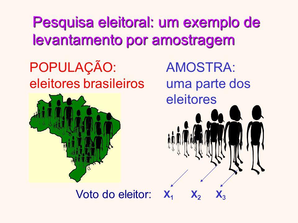 Pesquisa eleitoral: um exemplo de levantamento por amostragem