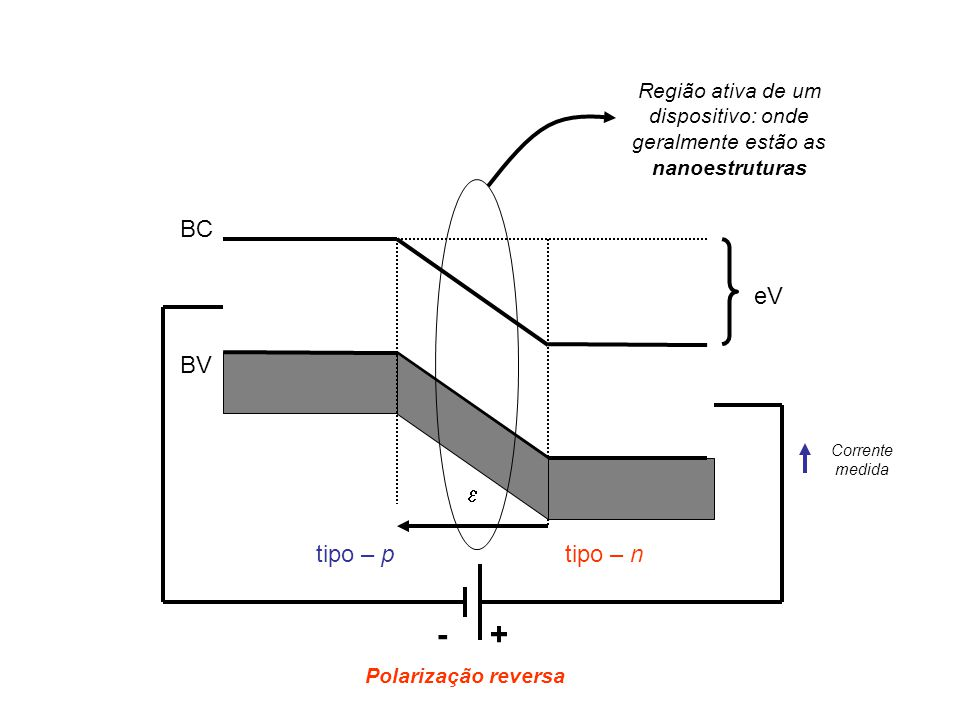- + BC eV BV e tipo – p tipo – n