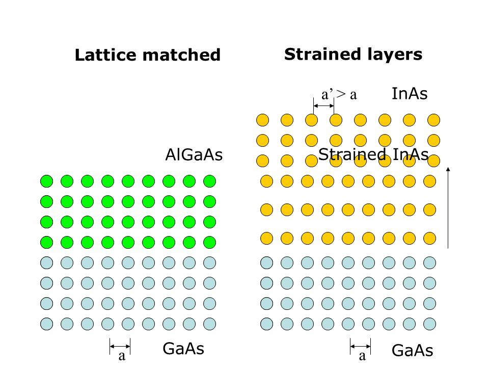 Strained layers Lattice matched a' > a InAs AlGaAs Strained InAs a GaAs a GaAs