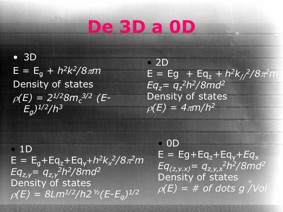 De 3D a 0D 3D E = Eg + h2k2/8pm 2D E = Eg + Eqz + h2k//2/8p2m