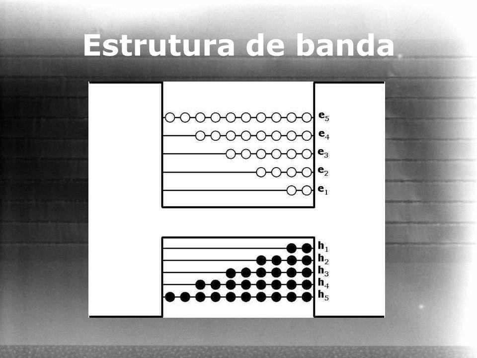 Estrutura de banda