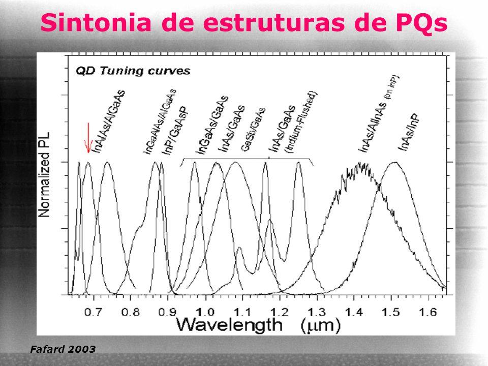Sintonia de estruturas de PQs