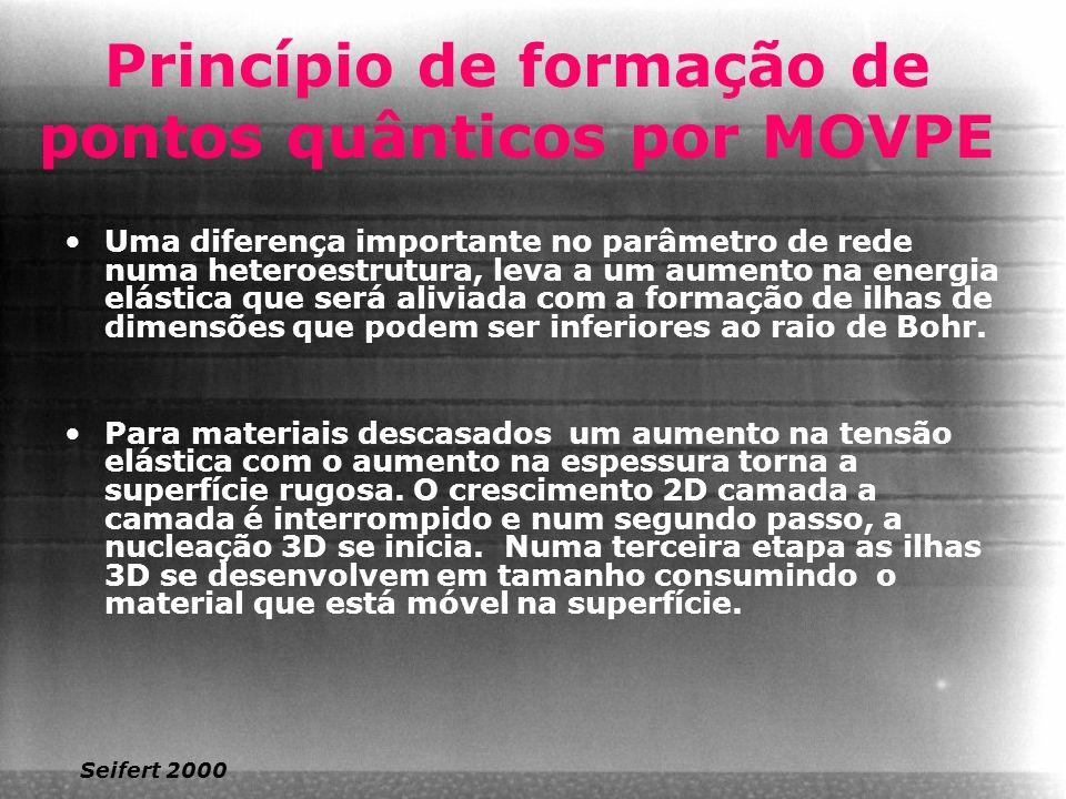 Princípio de formação de pontos quânticos por MOVPE