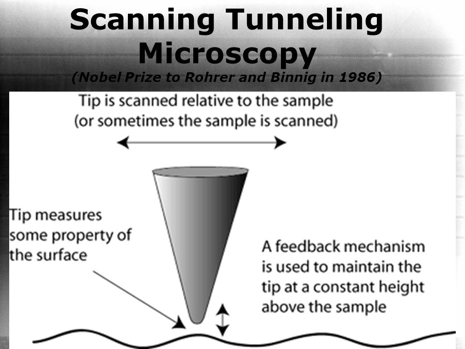 Scanning Tunneling Microscopy (Nobel Prize to Rohrer and Binnig in 1986)