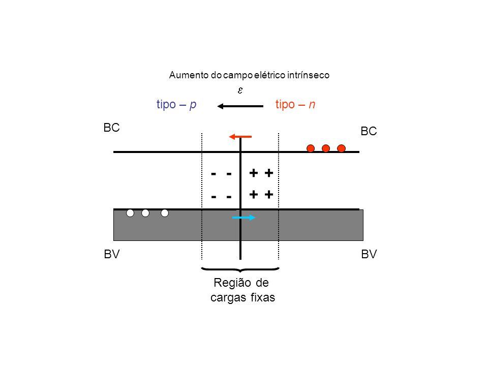 - - + + - - + + e tipo – p tipo – n BC BC BV BV Região de cargas fixas