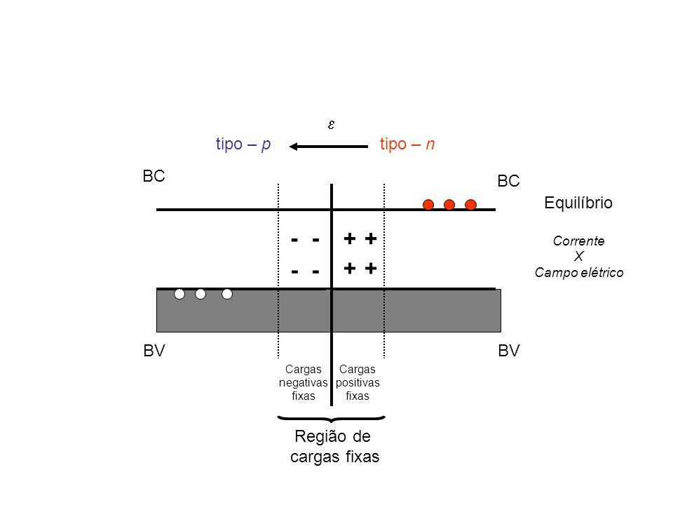 - - + + - - + + e tipo – p tipo – n BC BC Equilíbrio BV BV Região de