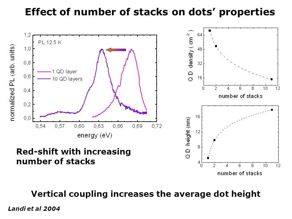 Effect of number of stacks on dots' properties