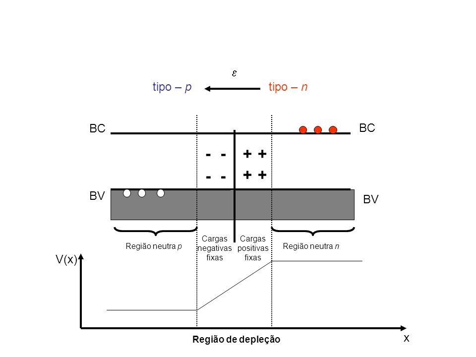 - - + + - - + + e tipo – p tipo – n BC BC BV BV V(x) x