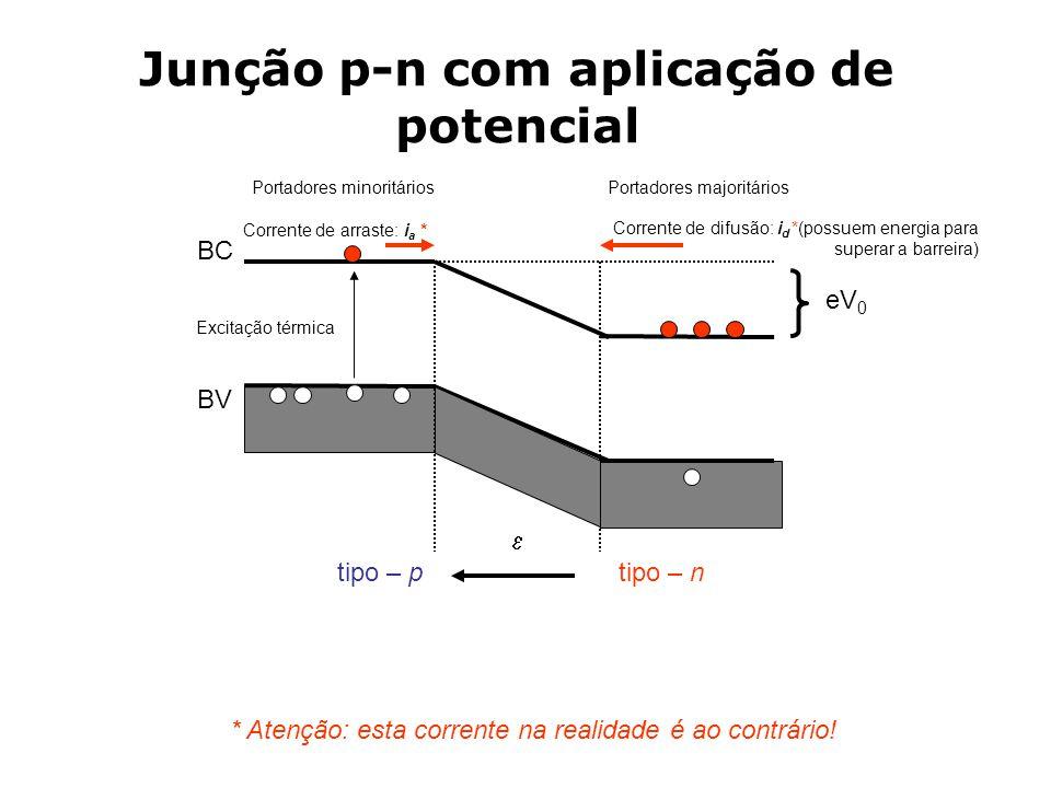 Junção p-n com aplicação de potencial