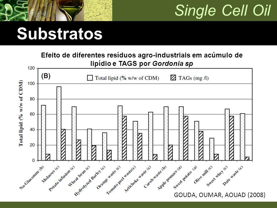 Substratos Efeito de diferentes resíduos agro-industriais em acúmulo de lipídio e TAGS por Gordonia sp.