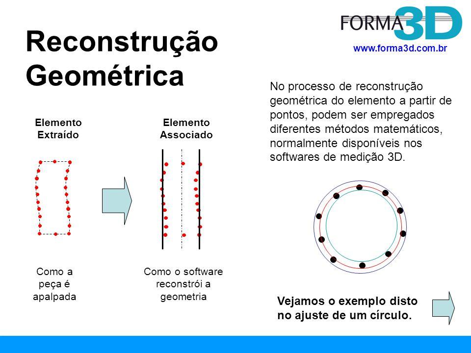 Como o software reconstrói a geometria
