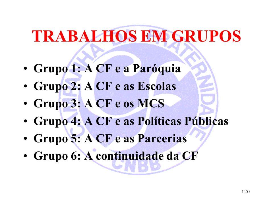 TRABALHOS EM GRUPOS Grupo 1: A CF e a Paróquia