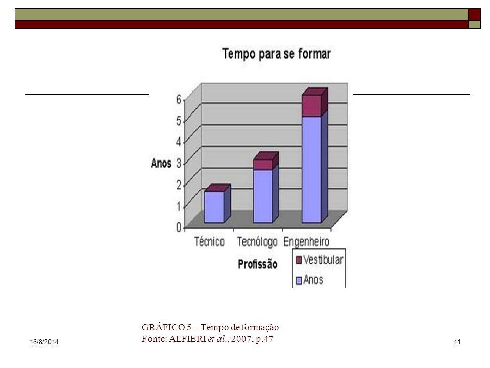 GRÁFICO 5 – Tempo de formação Fonte: ALFIERI et al., 2007, p.47
