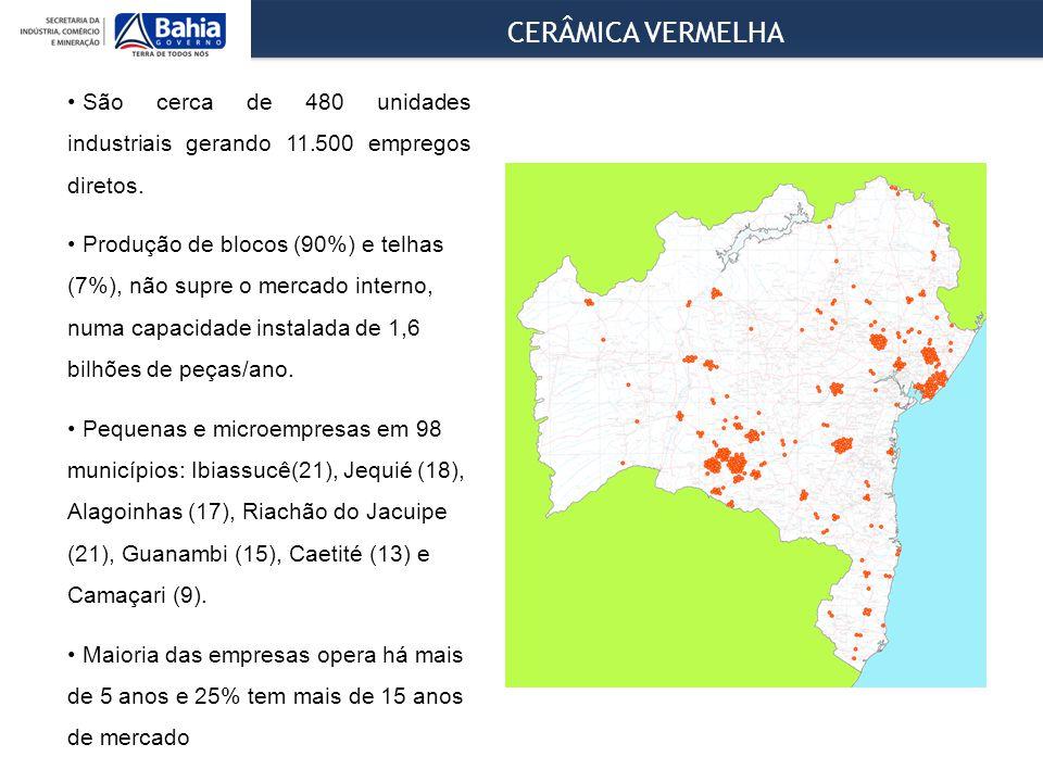CERÂMICA VERMELHA São cerca de 480 unidades industriais gerando 11.500 empregos diretos.