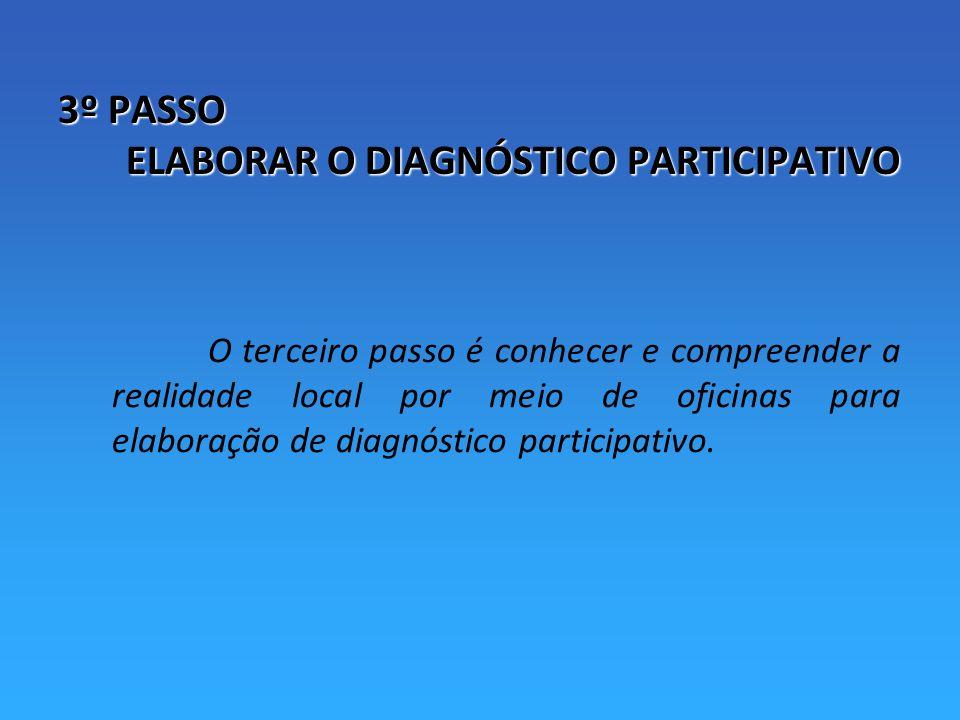 3º PASSO ELABORAR O DIAGNÓSTICO PARTICIPATIVO