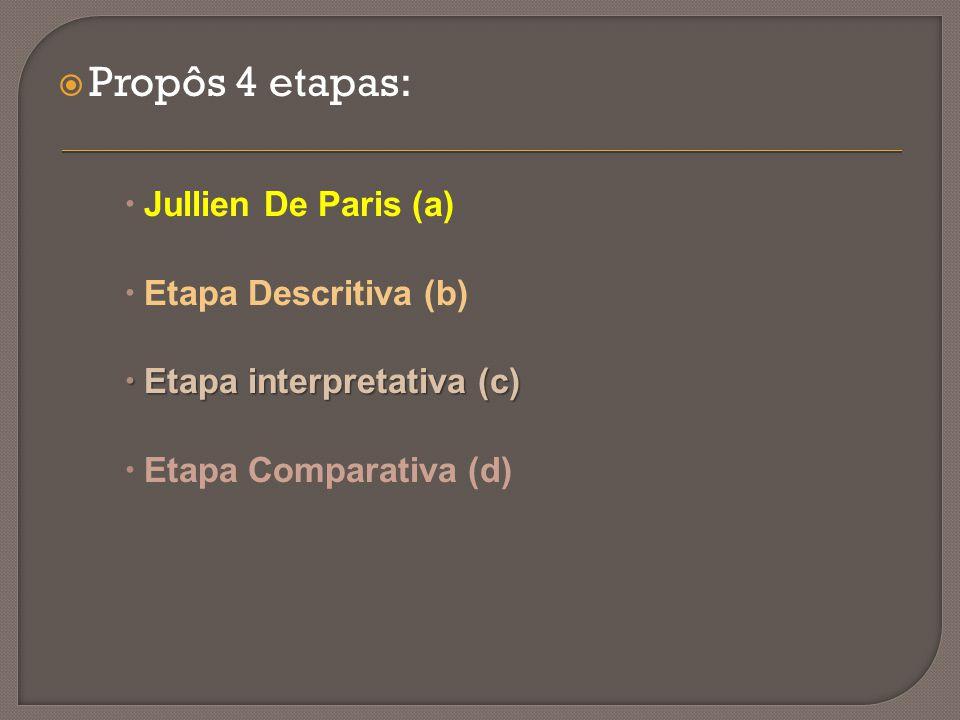Propôs 4 etapas: Jullien De Paris (a) Etapa Descritiva (b)
