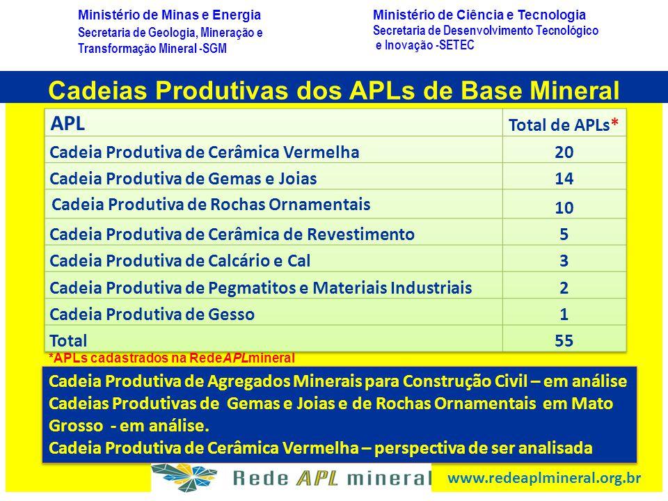 Cadeias Produtivas dos APLs de Base Mineral
