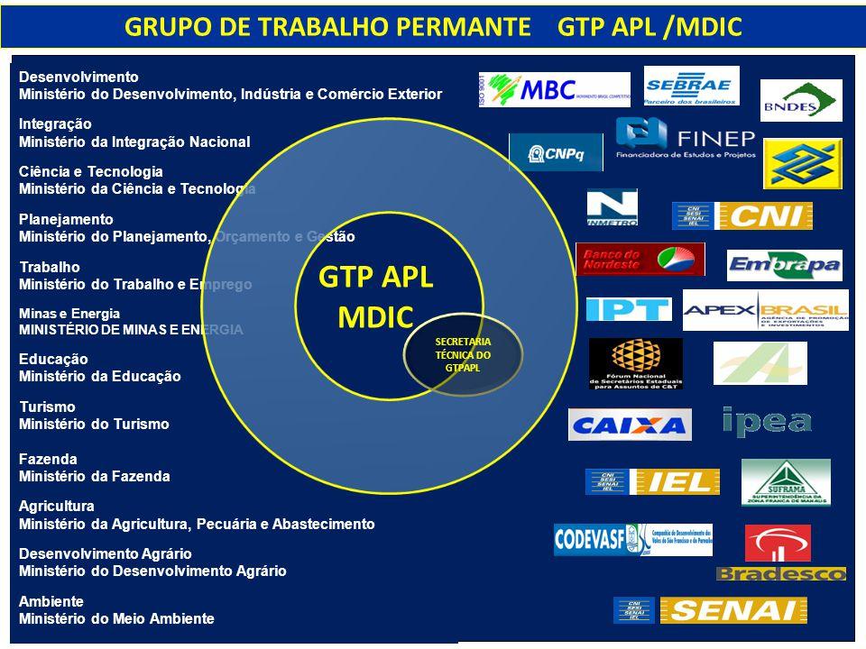 GRUPO DE TRABALHO PERMANTE GTP APL /MDIC