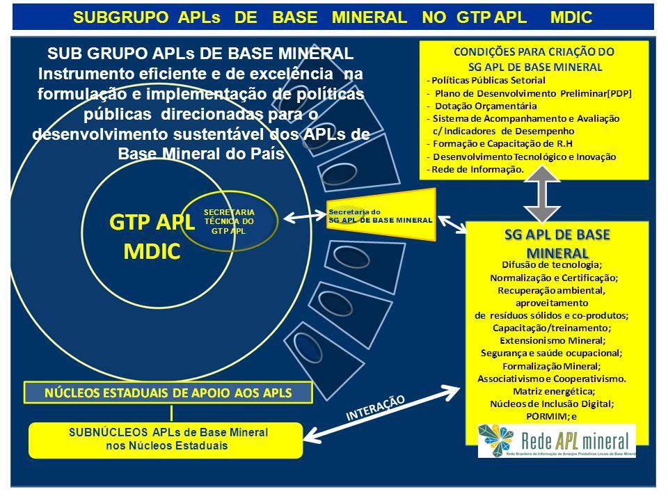 SUBGRUPO APLs DE BASE MINERAL NO GTP APL MDIC
