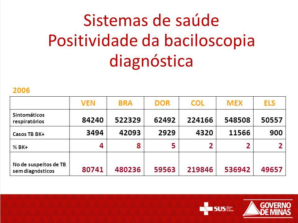 Sistemas de saúde Positividade da baciloscopia diagnóstica