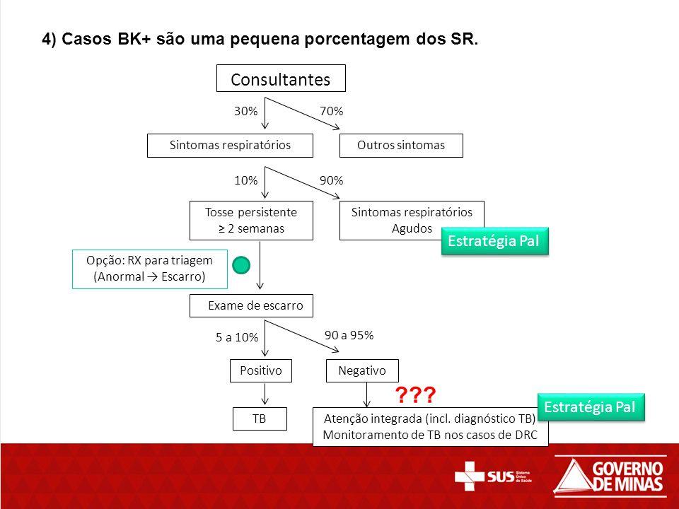 Consultantes 4) Casos BK+ são uma pequena porcentagem dos SR.