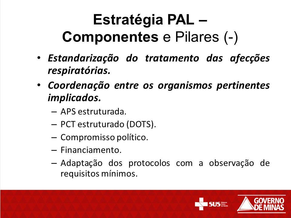 Estratégia PAL – Componentes e Pilares (-)