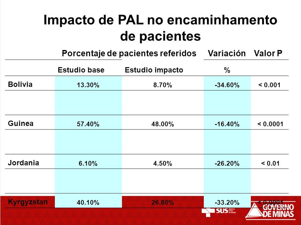 Impacto de PAL no encaminhamento de pacientes