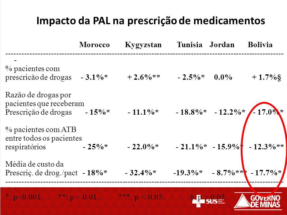 Impacto da PAL na prescrição de medicamentos