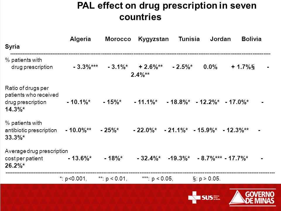 PAL effect on drug prescription in seven countries