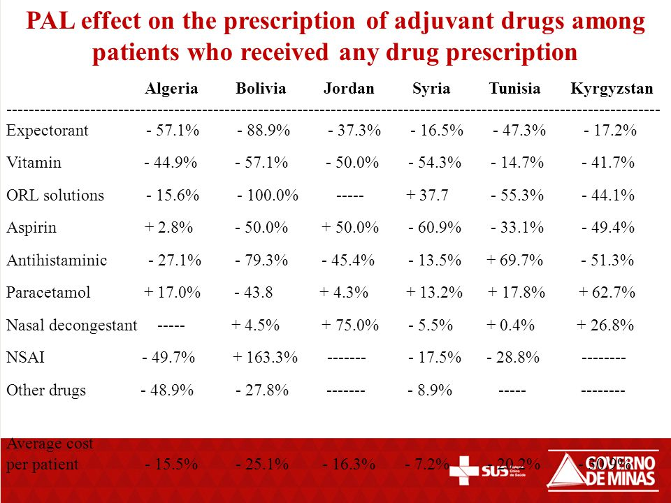 PAL effect on the prescription of adjuvant drugs among patients who received any drug prescription