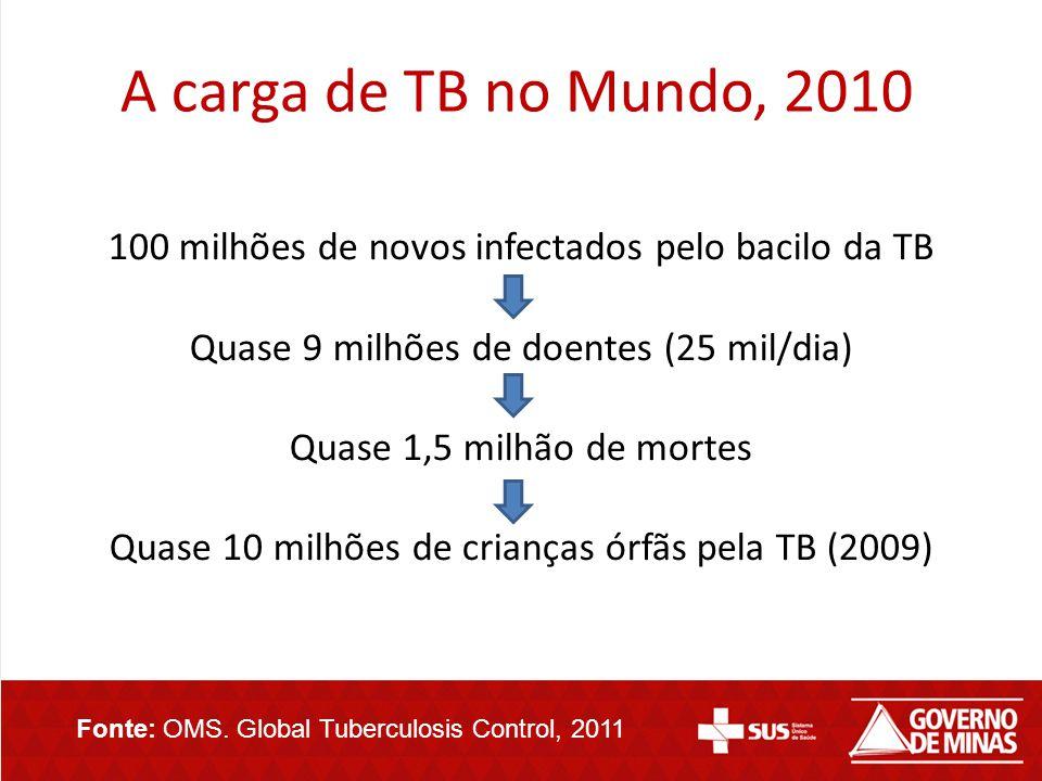 A carga de TB no Mundo, 2010 100 milhões de novos infectados pelo bacilo da TB. Quase 9 milhões de doentes (25 mil/dia)