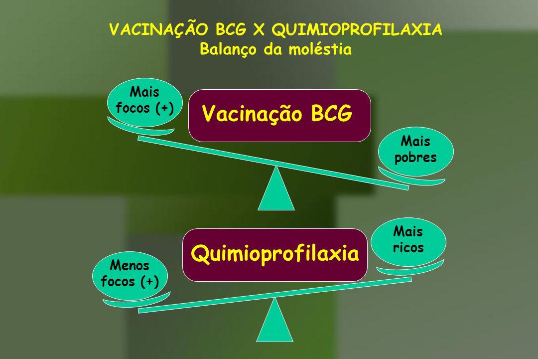 VACINAÇÃO BCG X QUIMIOPROFILAXIA