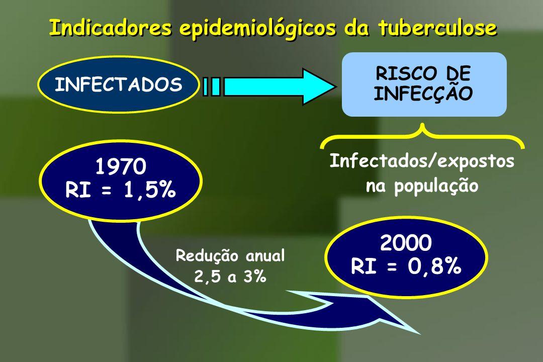 Indicadores epidemiológicos da tuberculose