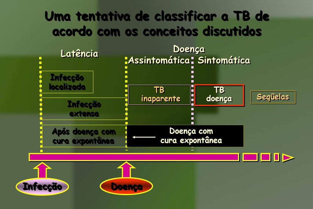 Uma tentativa de classificar a TB de