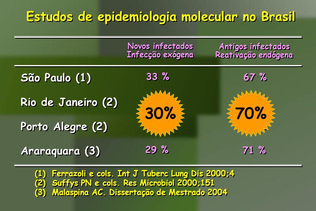 Estudos de epidemiologia molecular no Brasil